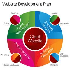 Website Development Chart