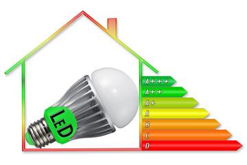Energielabel LED Haus