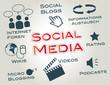 Social Media, Marketing, Virales Marketing