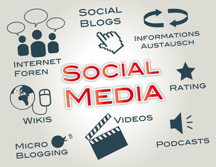 Social Media, Marketing, Virales Marketing