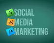 social media marketing and posts