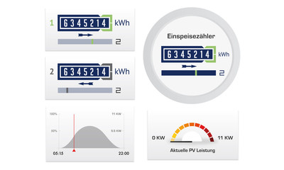 Stromzähler PV-Leistung Einspeisezähler Electric Meter
