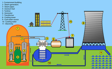 Scheme diagram of nuclear power plant