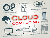 Cloud Computing, Wolke, SEO, Netzwerk