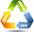 Marketing Sales Service circle