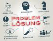 Problemlösung Analyse Konzept Strategie Erfolg