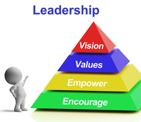 Leadership Pyramid Showing Vision Values Empowerment and Encoura