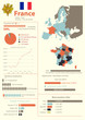 Geographic and demographic vector infographic of France
