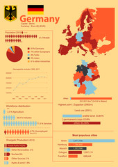 Geographic and demographic vector infographic of Germany
