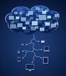 Cloud Computing : Synchronisation des Périphériques
