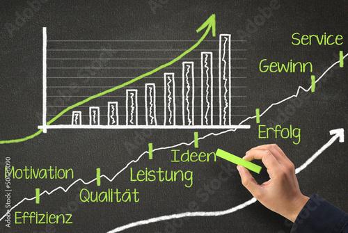 Aufwärtstrend durch kluges Management - Tafel Konzept