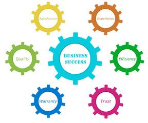 Herramientas para el éxito empresarial