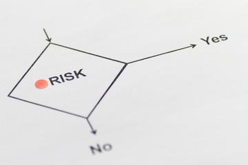 Risk  Risiko