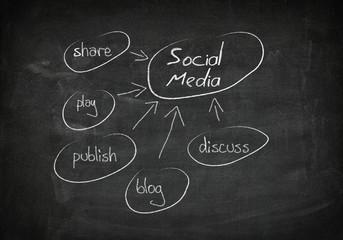Blackboard social media concept