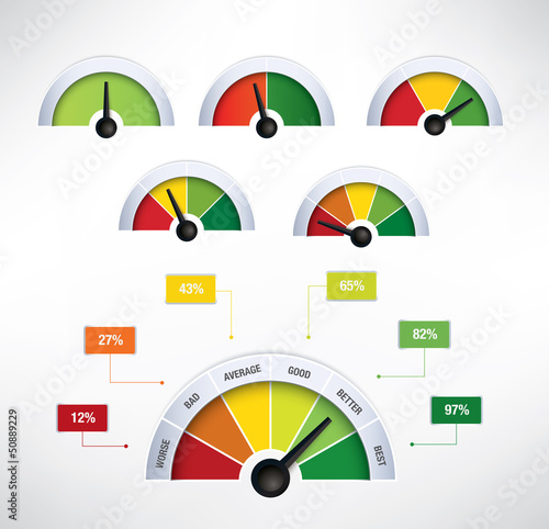 Speedometers with additional elements