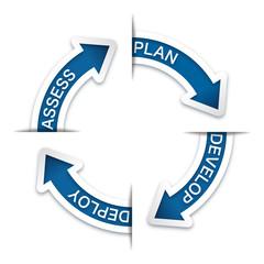 Rotating Arrow_Development Cycle #Vector