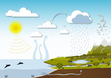 Water Cycle Vector poster
