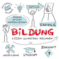 Bildung, Ausbildung, Lernen, Pädagogik, ABI
