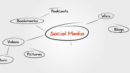 Social Media Sitemap