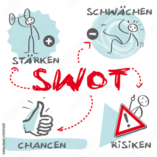 SWOT Marketingplan, Analyse, Marketing, deutsch
