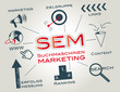 SEM Suchmaschinen Marketing, sea, seo