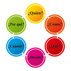 Spanish - Six colorful question words