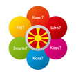 Macedonian - Six Question Words with National Flag