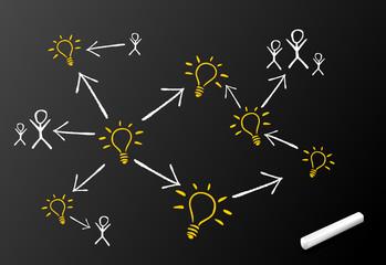 Tafel Netzwerk Kreativität