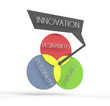 Innovation venn diagram