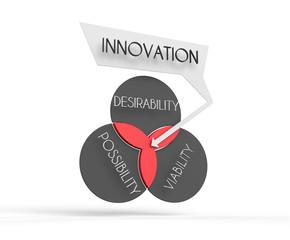 Innovation venn diagram