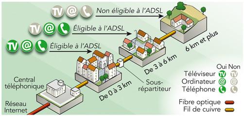 ADSL Éligibilité