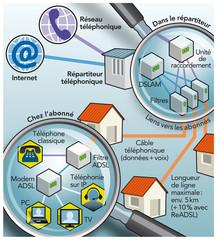 ADSL Réseaux