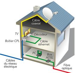 ADSL Maison
