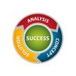 Analysis - Concept - Solution - Success Scheme