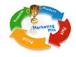 marketing mix cycle