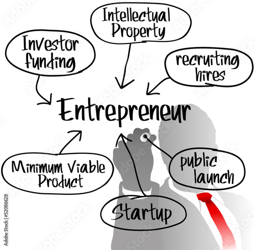 Entrepreneur drawing startup business plan
