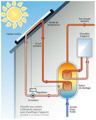 Energie solaire - CESI