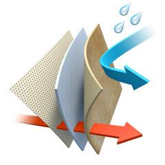Leder - atmungsaktiv und wasserabweisend - Grafik