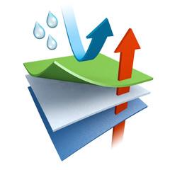 Funktionstextil - atmungsaktiv und wasserdicht - Grafik