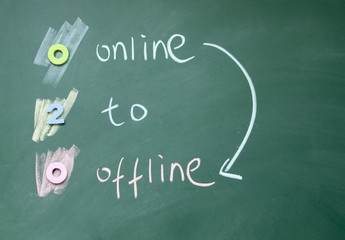 online to offline trade sign