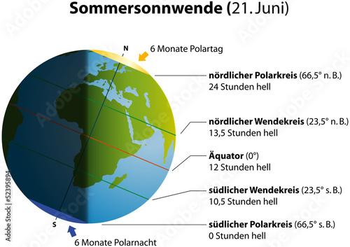 Sommersonnwende (Sonnenwende Sommer) deutsch