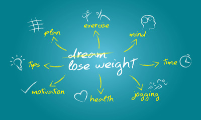 Weight Loss Succes