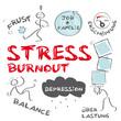 Stress, Burnout, Depression, keywords, Tafel