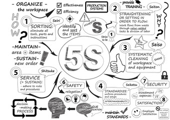"""5S"" Sketch Notes (organization methodology lean process)"