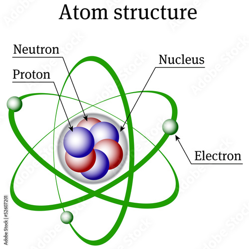 Atom Structure Poster Id F52607201