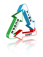 PROJECT MANAGEMENT TRIANGLE (scope time quality cost)