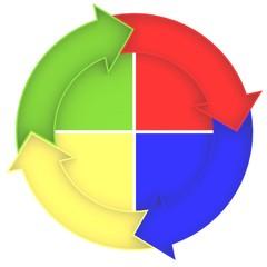 Four color circle
