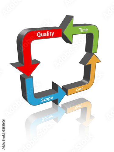 PROJECT MANAGEMENT DIAMOND (scope time quality cost)