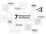7 MANAGEMENT & PLANNING TOOLS (affinity matrix decision-making)