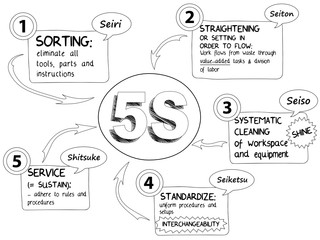 """5S"" Sketch Notes (lean methodology process improvement)"